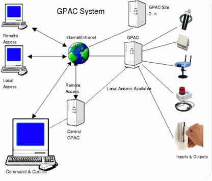 classified sensor network